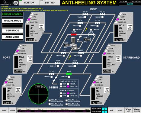 Powermaster Marine Auto Ballast Anti Heeling System